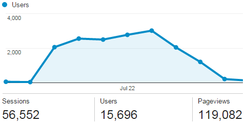Sportrec Google Analytics screenshot